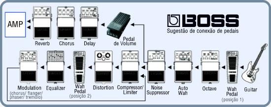 boss conexão conexao sugestão dos pedais pedal ordem correta set setup rig
