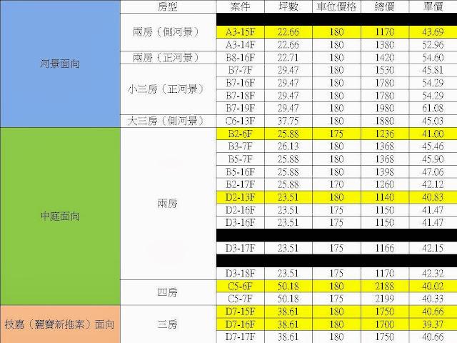 洲子洋上河園上市物件表(2013/11/2版本)