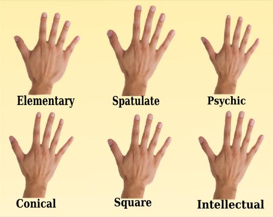 उँगलियाँ और आपकी पर्सनालिटी