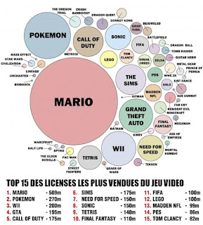 top 15 licenses les plus vendues jeu video