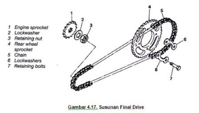 Rantai dan Sprocket Sepeda Motor | MOTORACE TUNER