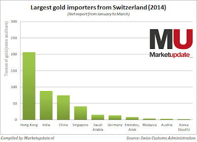 http://3.bp.blogspot.com/-yAplHF8Uaco/U2CBI9mw3LI/AAAAAAAAF3M/ZeDvoUn8GaY/s1600/suisse-gold-exports.png