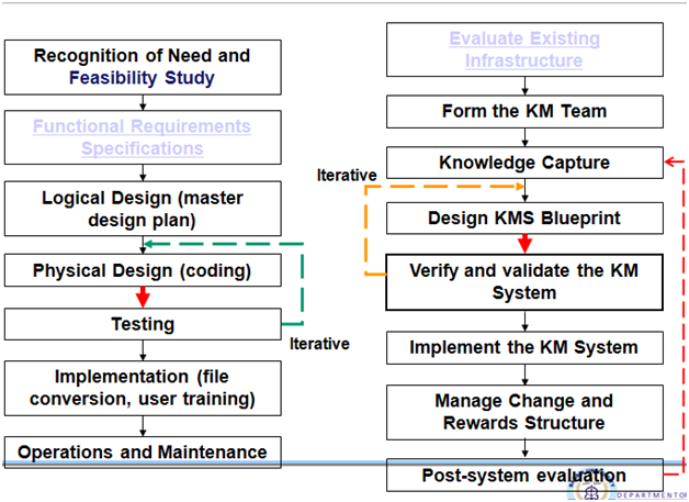 Knowledge base management system week 3 in conventional logical design are iterative where as in km system knowledge capture is iterative both have completely different life cycle malvernweather Image collections