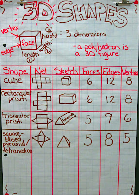 photo of 3D shapes anchor chart @ Runde's Room