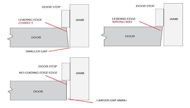 Diagram on leading door edges
