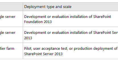 Sharepoint pitstop hardware and software requirements for for Sharepoint requirements template