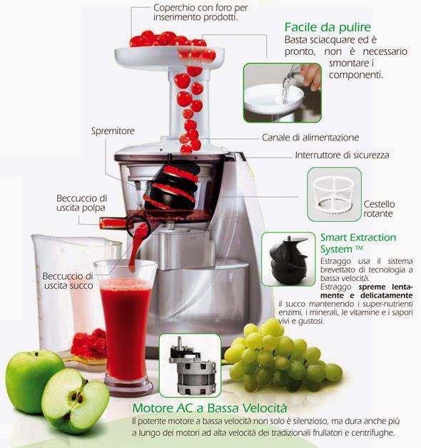 Coscienza sostenibile succhi di frutta o verdura fatti in for Succhi di frutta fatti in casa