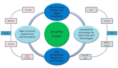 StarCIO Digital Transformation Lens