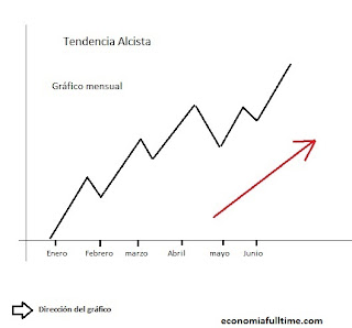 grafic-tendencia-alcista