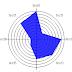Graphe Radar en HTML5