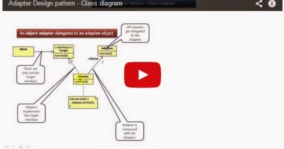 Java ee adapter design pattern class diagram for Object pool design pattern java