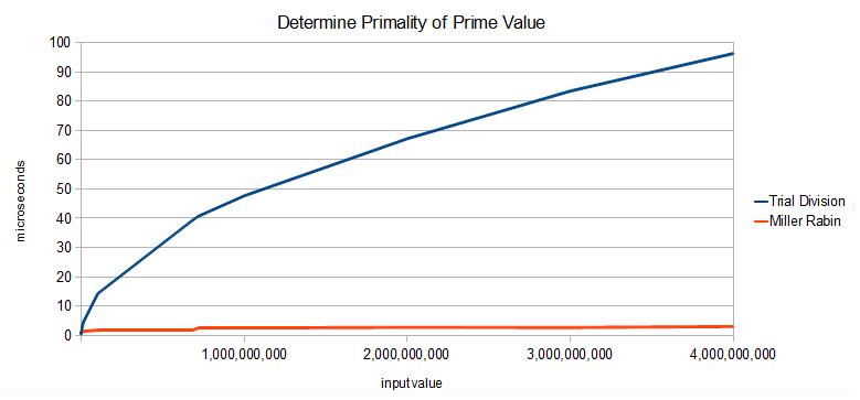 free Lineare und linearisierbare Optimierungsmodelle sowie ihre ADV gestützte Lösung 1978