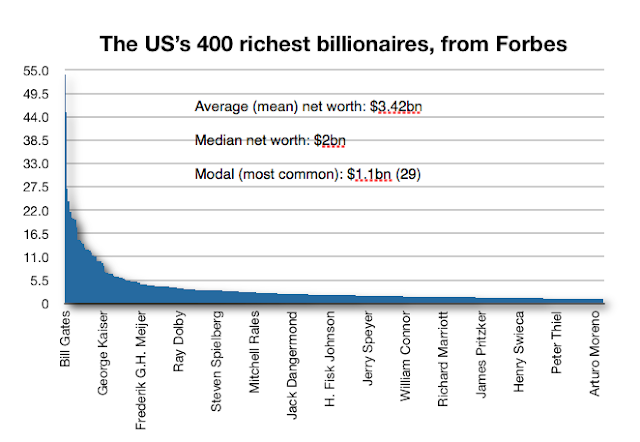"""the most wealthiest american in 2011-Forbes billionaires list"""