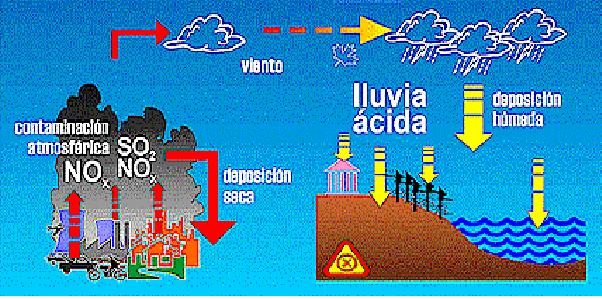 impacto ambiental contaminacion acido:
