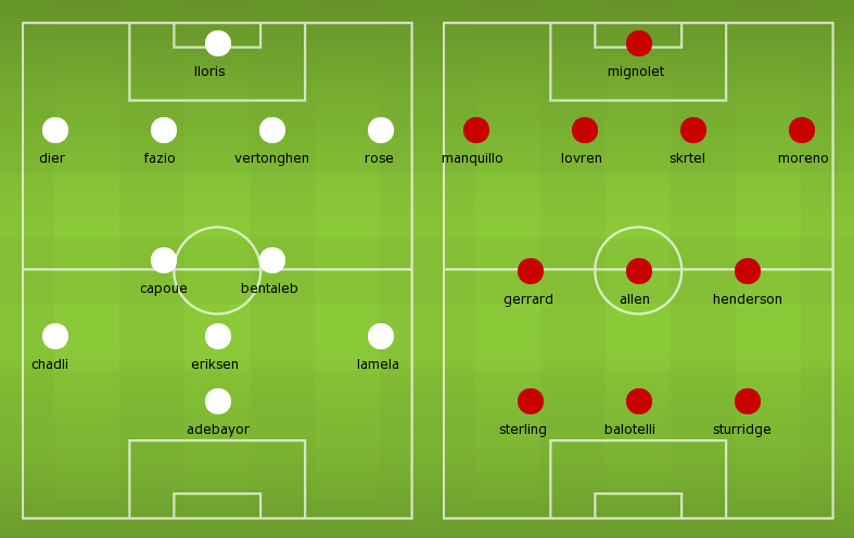 Possible lineups: Tottenham vs Liverpool