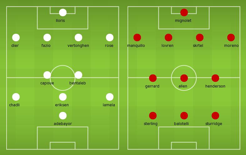 Possible lineups: Tottenham vs Liverpool
