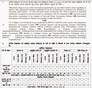 RPSC Junior Accountant and Tehsil Revenue Accountant Recruitment 2014