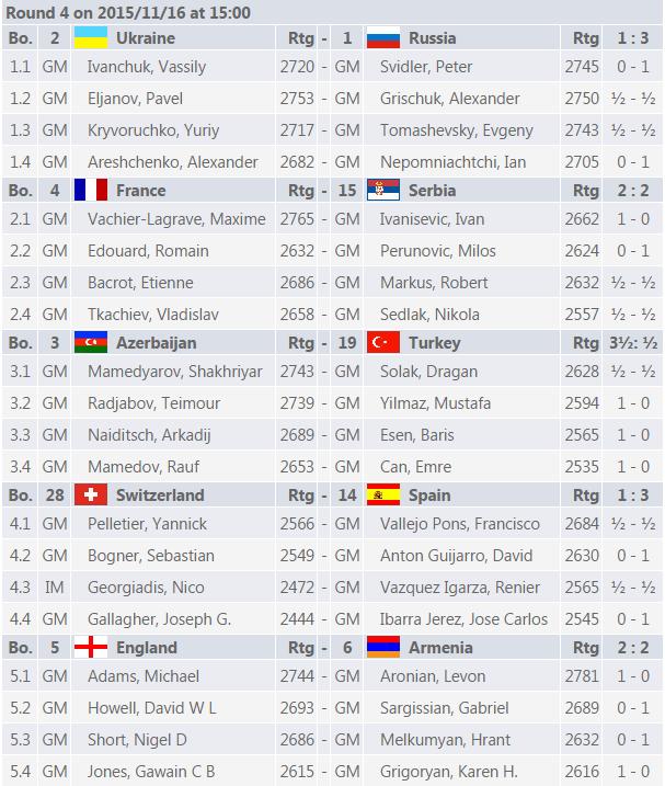 Les appariements et résultats du championnat d'Europe d'échecs mixte