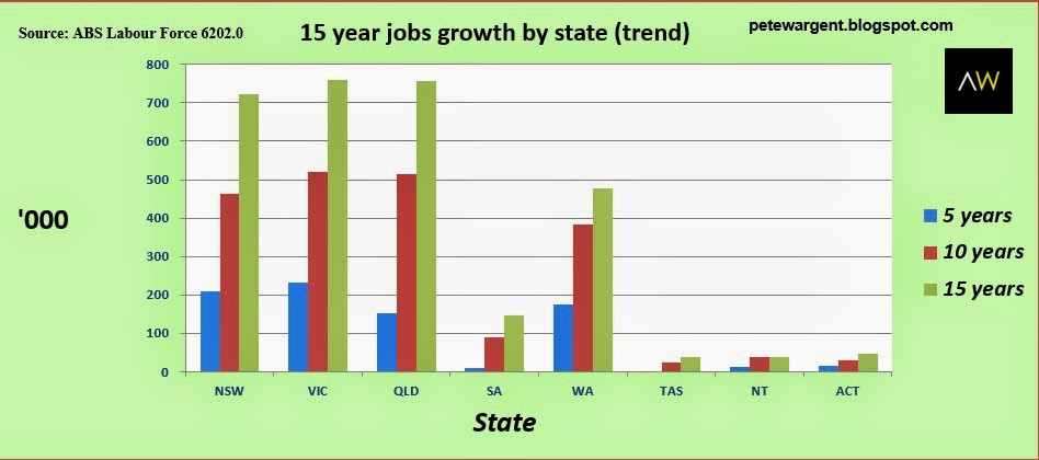 15 year jobs growth by state