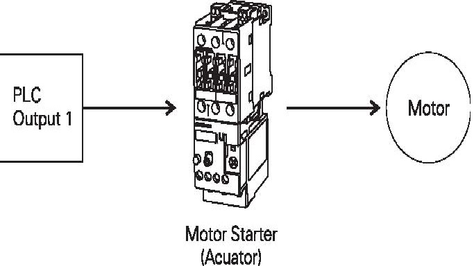 microlose  actuator with programmable logic controller  plc
