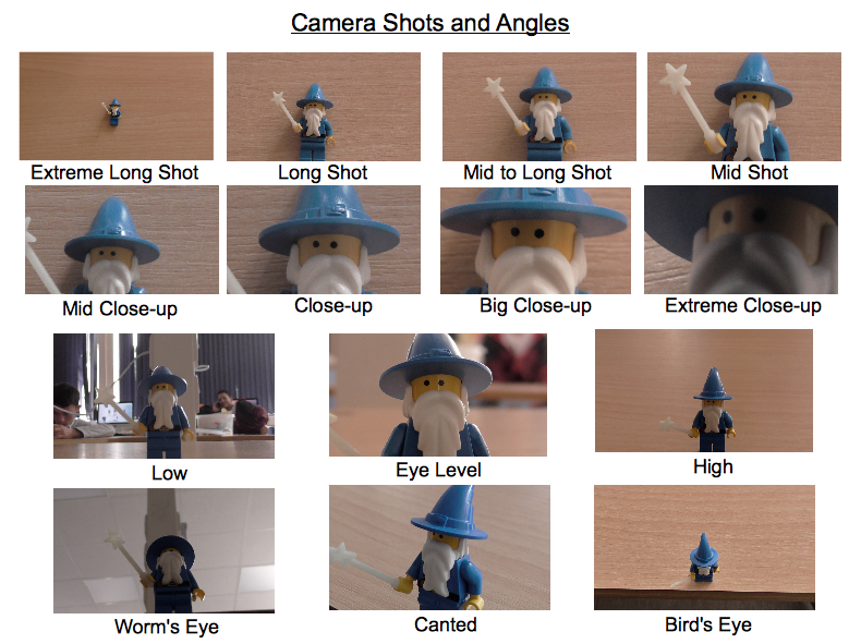 Shots And Angles - about camera
