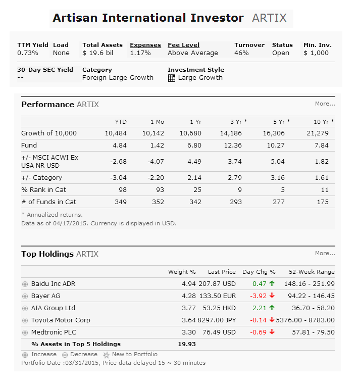 Artisan International Fund (ARTIX)