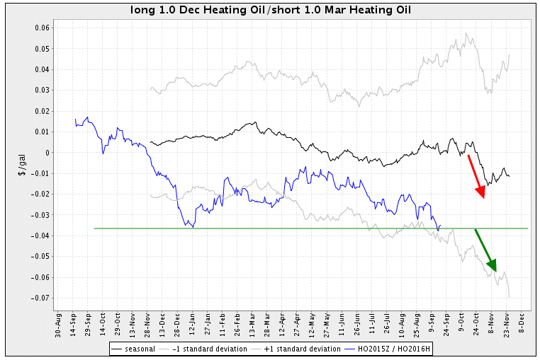 Heating Oil Futures Spread