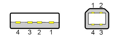 Соединение типа А (слева) и типа В (справа)