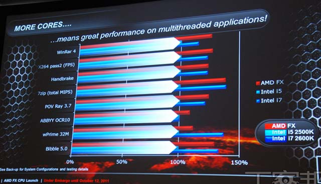 AMD FX-8150 Bulldozer - performance slide
