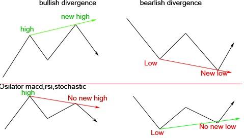 Bullish vs bearish forex