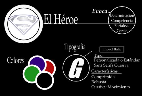 El Héroe. Arquetipos de Marca.Gulliveria Comunicación
