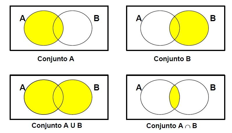 Tesci electronica algebra booleana diagrama de 2 conjuntos ccuart Gallery