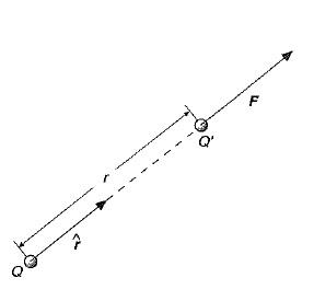 Ley de Coulomb 1