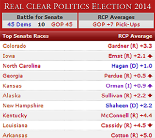 RCP Average 2014 Senate Races Through Oct. 28