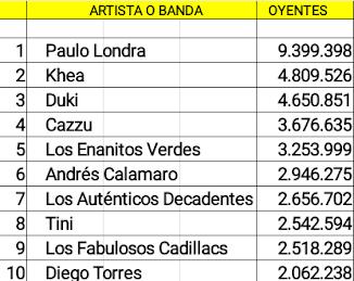 Las diez cuentas argentinas de artistas activos con mas oyentes mensuales en Spotify (20/08/18)