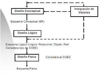 Fases de diseño de una base de datos