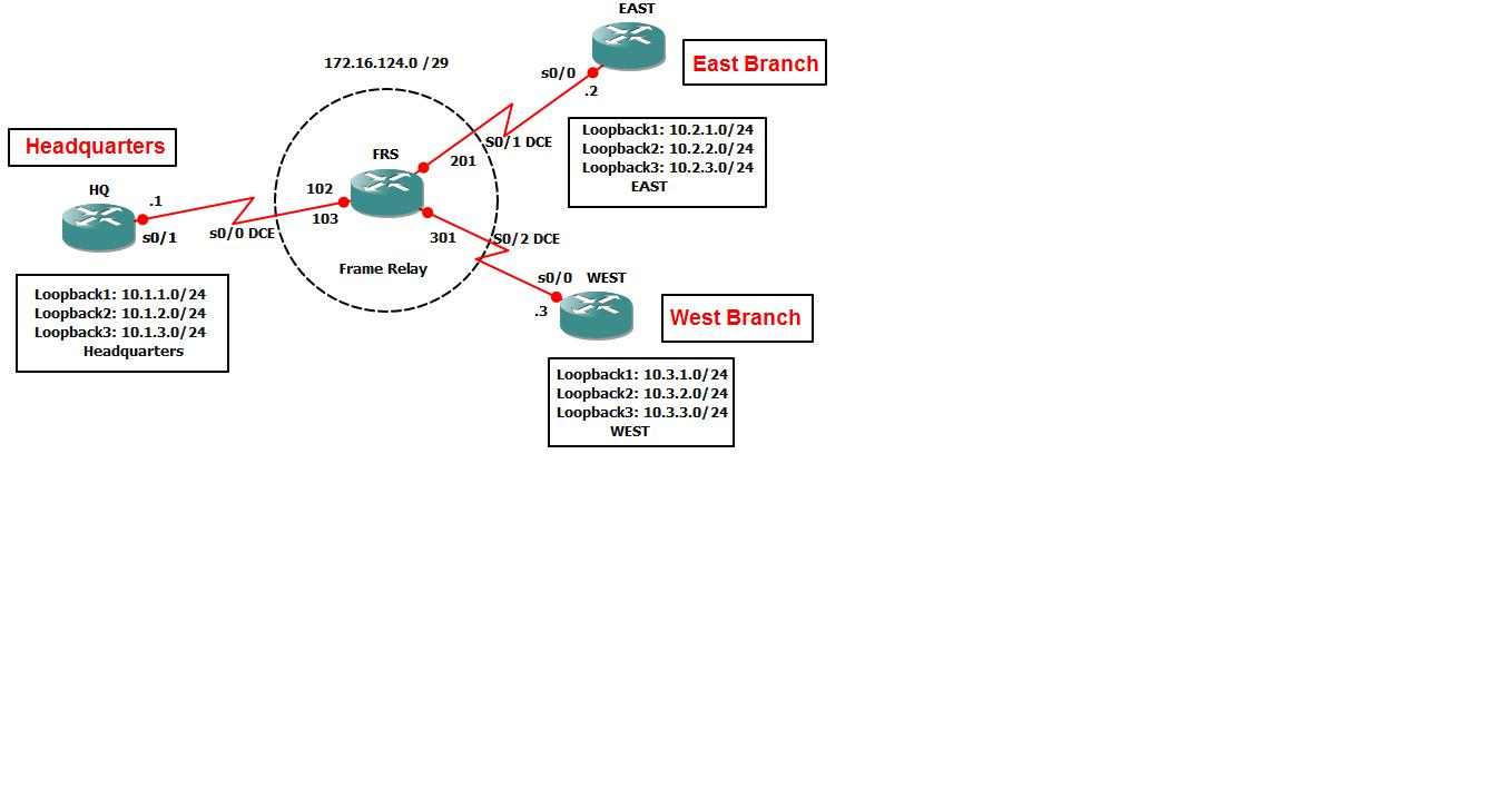 EIGRP Frame Relay Configuration ~ Bishwasghale.com.np