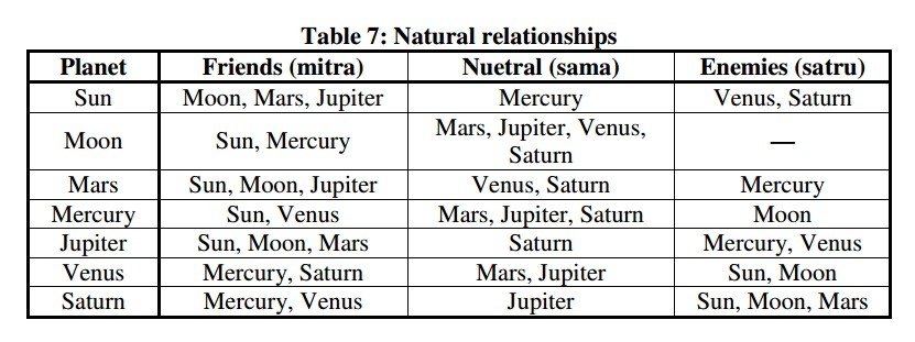 Planets Grahas Astrology And You