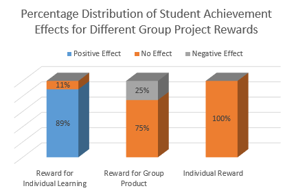 individual group reward Full-text (pdf) | purpose: to examine the effect of individual versus group evaluation and reward systems on work group behavior.