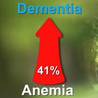 Dementia-Anemia chart