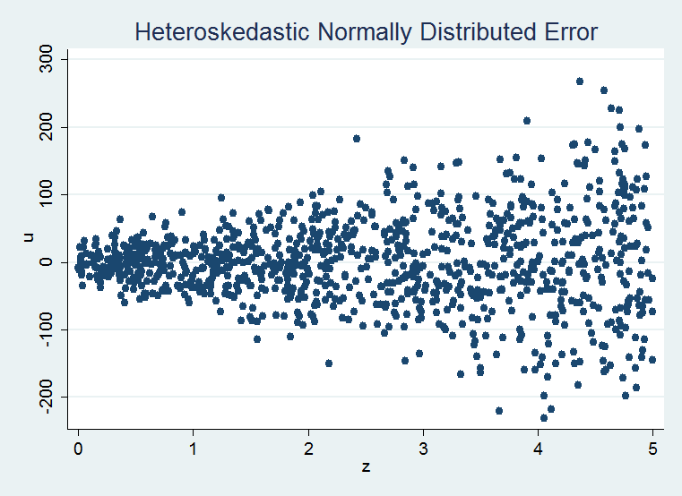 econometrics heteroskedasticity For heteroskedasticity and autocorrelation consistent (hac) covariance   suggested in the econometrics literature (white 1980 mackinnon and.