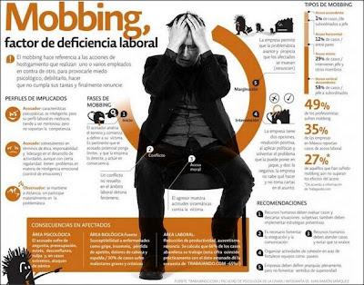 Mobbing:Factor de deficiencia laboral