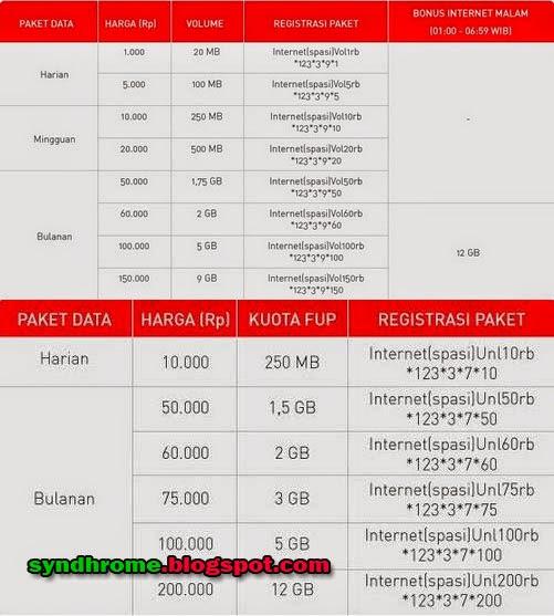 Paket Internet Smartfren Terbaru Agustus 2014