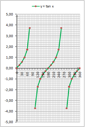 Grafik fungsi y = f(x) =  tan x