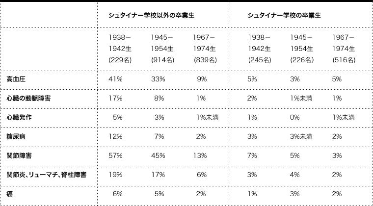 シュタイナー学校以外の卒業生 シュタイナー学校の卒業生  1938-   1945-   1967- 1942生     1954 生            1974生 (229名)           (914名)      (839名) 1938-   1945-   1967- 1942生     1954 生            1974生 (245名)           (226名)      (516名) 高血圧 41%               33%               9% 5%                 3%                5% 心臓の動脈障害 17%                 8%               1% 2%                 1%未満        1% 心臓発作   5%                 3%               1%未満 1%                 0%                1%未満 糖尿病 12%                 7%               2% 3%                 3%未満  2% 関節障害 57%               45%             13% 7%                 5%                3% 関節炎、リューマチ、脊柱障害 19%               17%               6% 3%                 4%                2% 癌   6%                 5%               2% 1%                3%                 2%