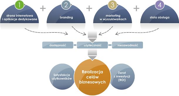 Infografika realizacja celów biznesowych