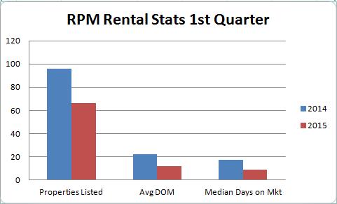 interesting-1st-quarter-stats-regarding-the-phoenix-rental-market