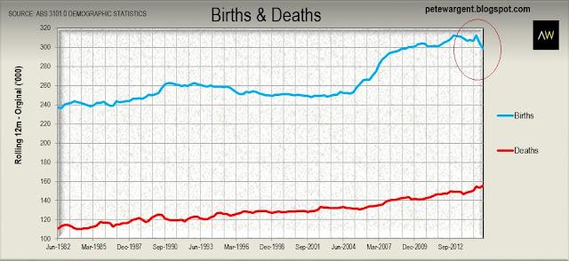 Births&deaths