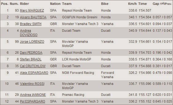 Hasil Kualifikasi - Posisi Start MotoGP Qatar 24 Maret 2014