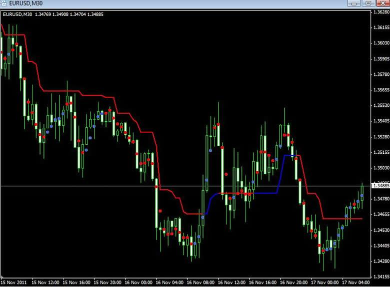 S.l.p. forex trading strategy